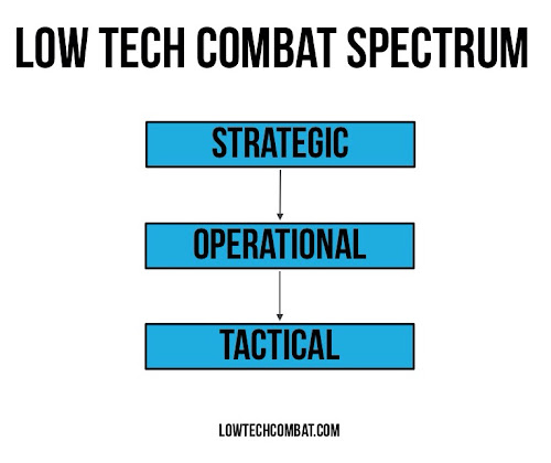 The low tech combat Spectrum