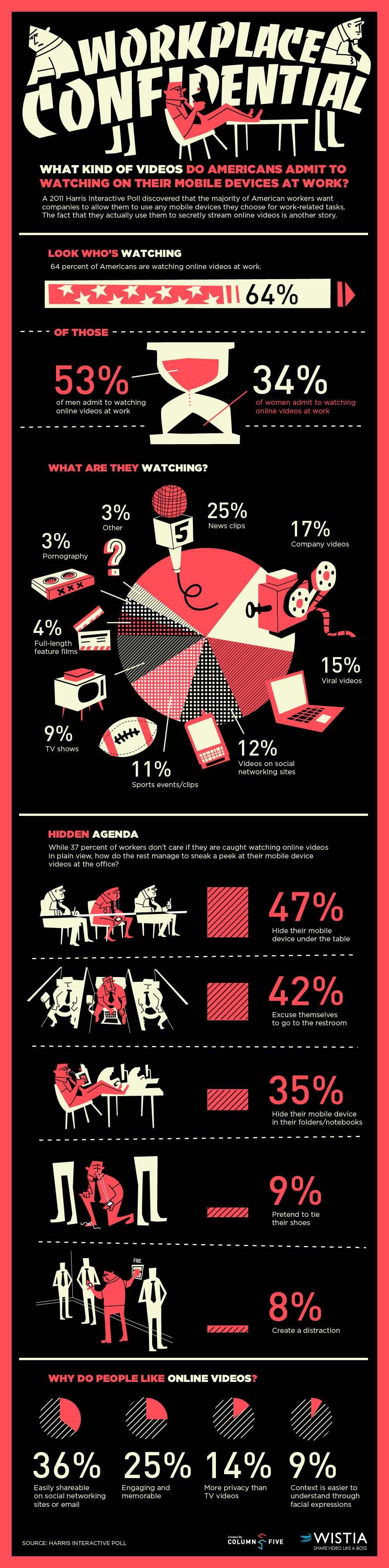 Workplace Confidential, An Infographic