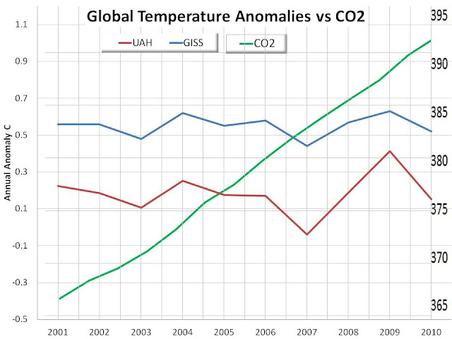 Temperatura_y_CO2_período_2001-2010