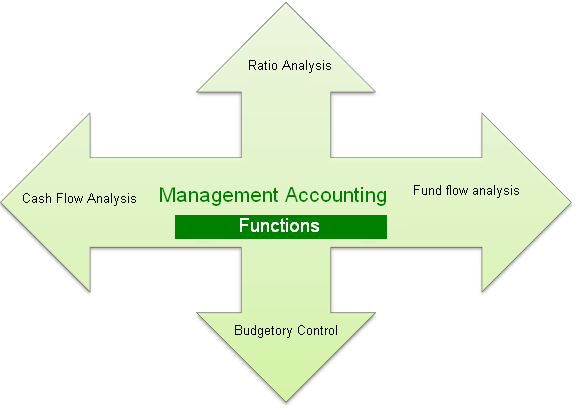 Thesis management accounting