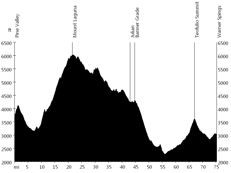 San Diego Christmas Ride - Day 2 • Route Profile