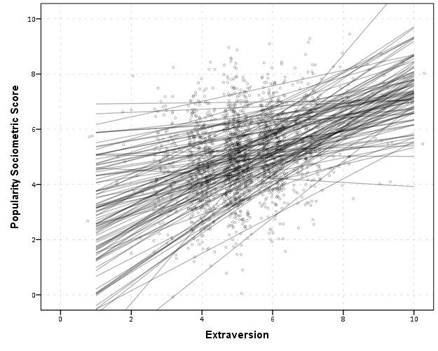 Smoothed regression plots for multi-level data - SPSS
