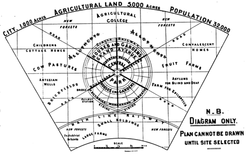 ideal image garden city. The City Planning Ideal Du Jour Of Late 19th Century, This Utopian Movement Aimed To Build Self Sufficient Communities With Housing, Commercial, Image Garden I