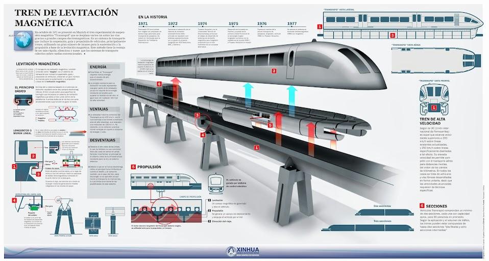 Magnetic levitation train, by Estefan Cuanalo / Engelbert Chavarría; Editor: Sandra Perdomo | XINHUA)
