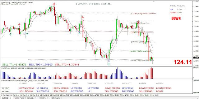 Forex strong weak indicator
