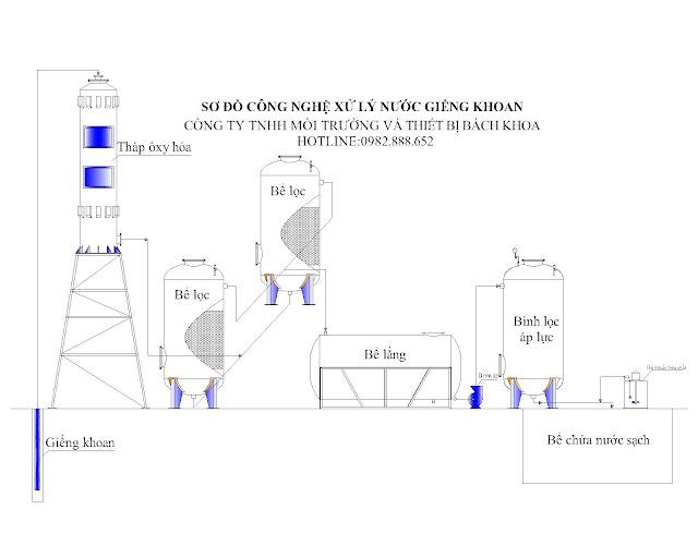 xử lý lọc nước giếng khoan