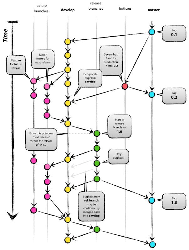 git-branching-model
