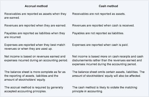 cash basis accounting vs accrual basis accounting essay Cash basis accounting is simpler and  differences between accrual accounting and cash flows show why  when do you use installment sales method vs the.