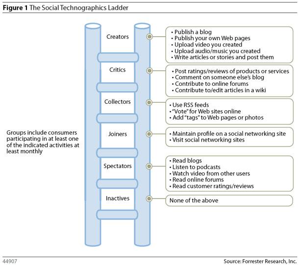 Forrester Social Ladder