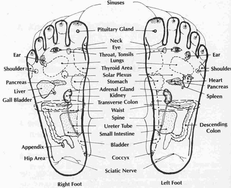 Benefits of Acupressure Points - Acupressure Points in Hand