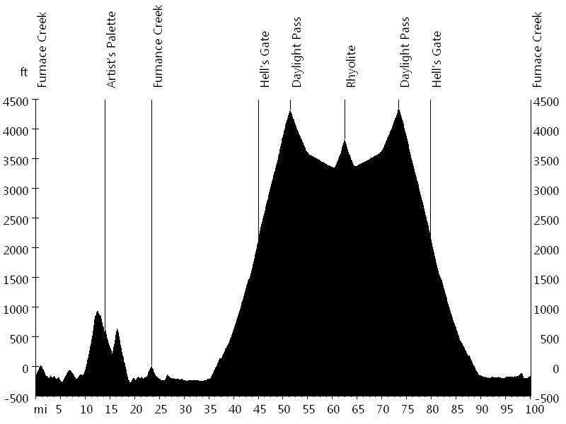 Hell's Gate Hundred • Route Profile