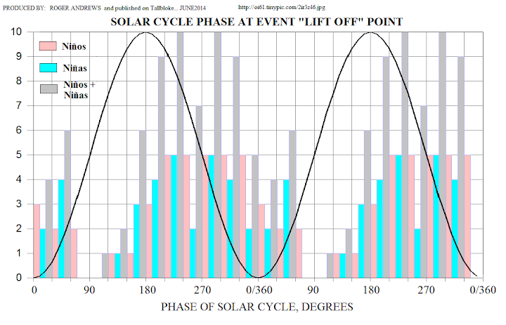 ENSO histogram vs solar cycle by Roger Andrews