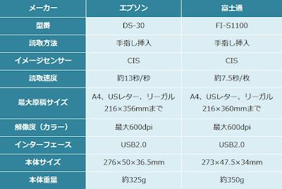 Epson DS-30/富士通 ScanSnap S1100性能一覧表