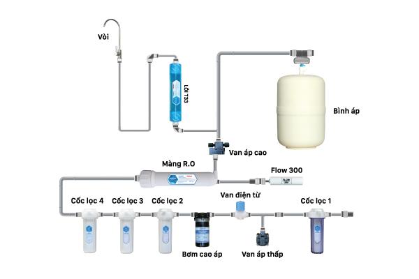 Cấu hình của máy lọc nước RO Daikio DKW-00006A.