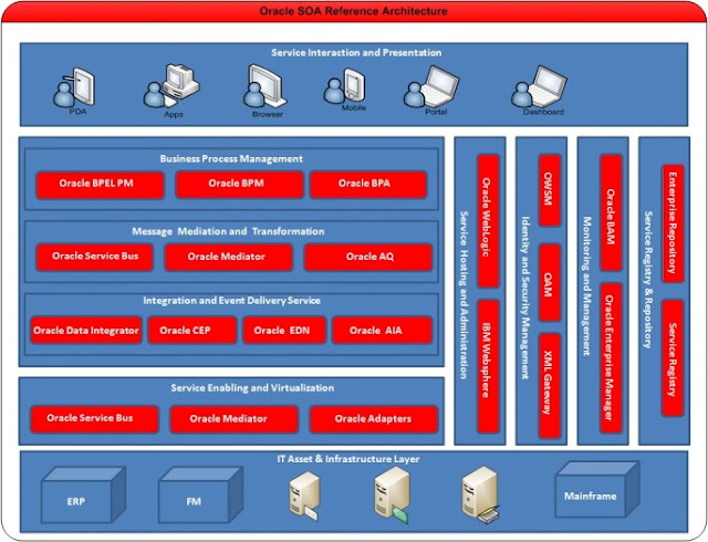 Oracle SOA Reference Architecture