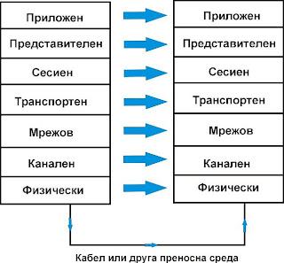 OSI модел