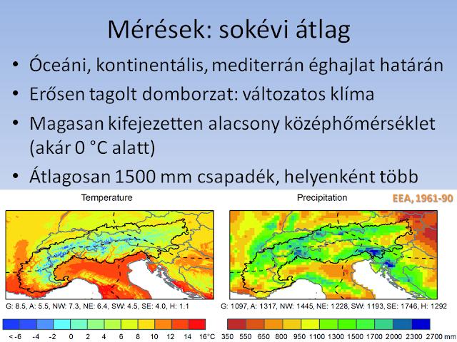 Éghajlat: sokévi átlag