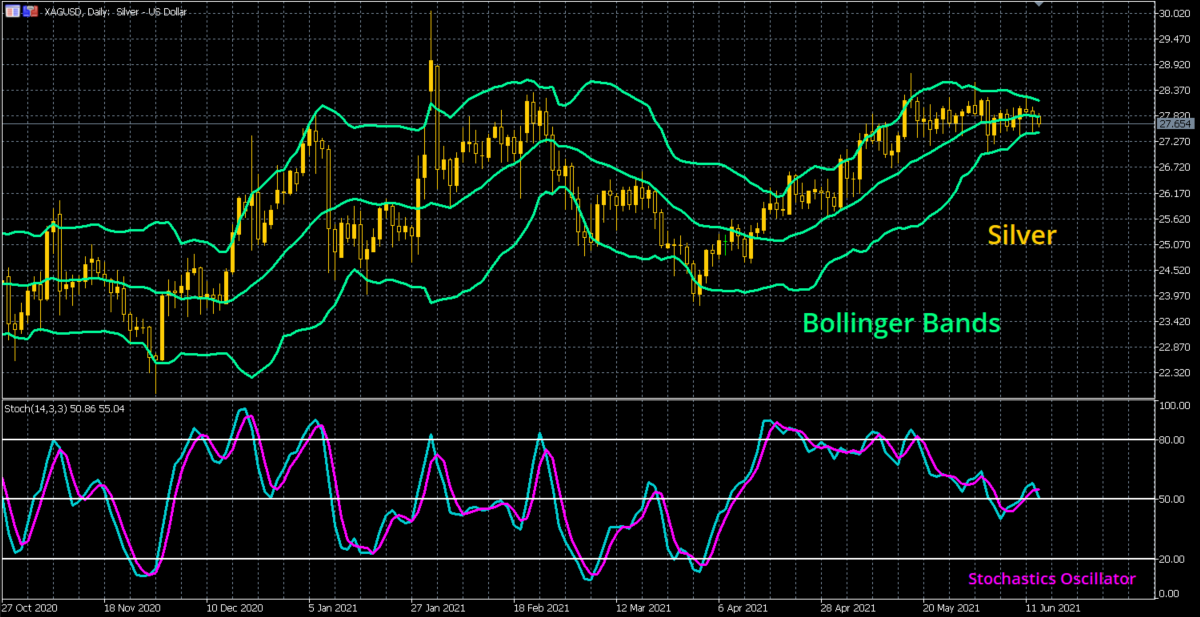 Silver Bollinger Bands technical analysis
