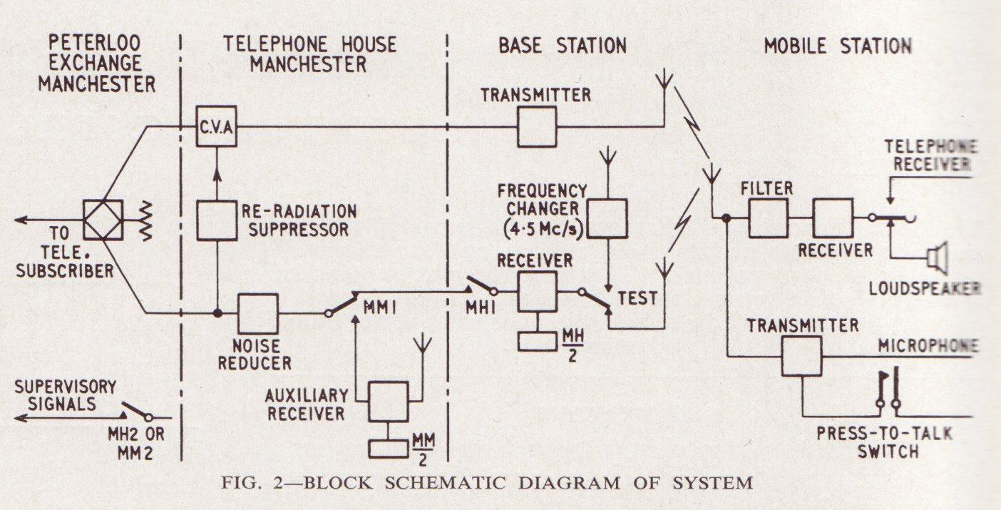 Carphone 1959 Uk Mobile Phone History Figure 2 3 Am Radiotelephone Transmitter Block Diagram Radio