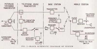 Radio Phone 1959 Block Diagram