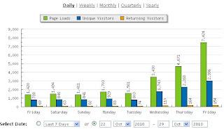 9 Cara Cepat Meningkatkan Pageview Situs