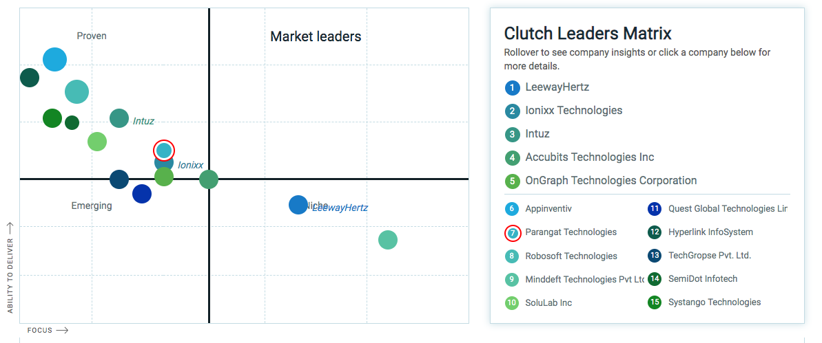Parangat Technologies Honored as a Leader on Clutch for 2019!