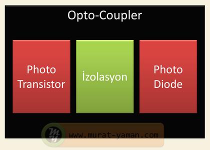 Optik izolasyon