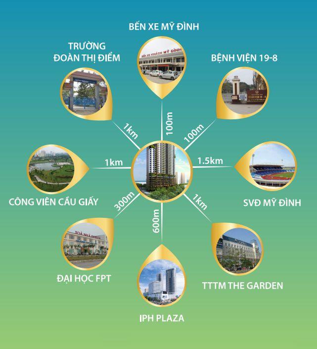 Tiện ích dự án FLC Green Apartment Phạm Hùng