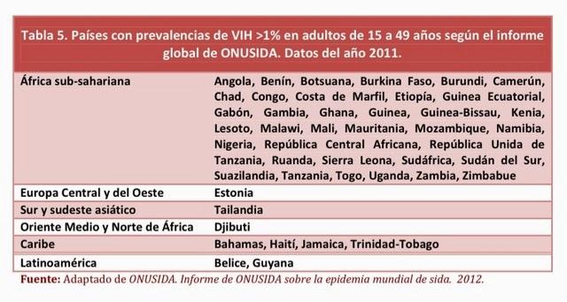 Quién se ha de hacer la prueba del VIH y cada cuánto tiempo ...