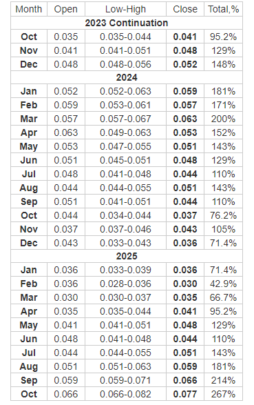 Telcoin Price Prediction 2023, 2024, 2025 by Longforecast