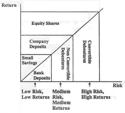 risk and return in investment