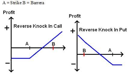 Opciones binarias call y put