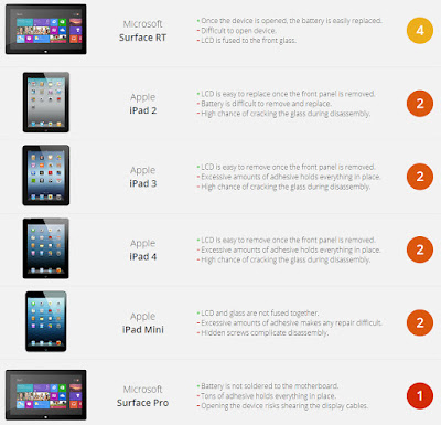 Tablet Repairability Scores:iFixit