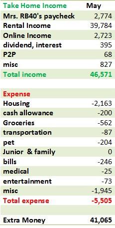 may cash flow finance