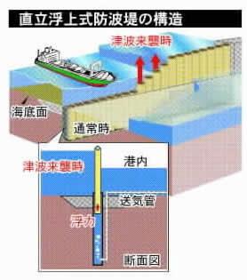 津波時に浮上 世界初の「可動式防波堤」着工へ 和歌山