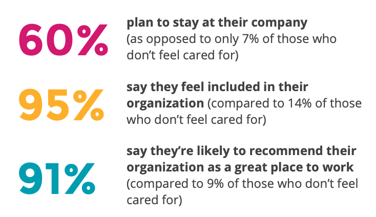 CHART: 60% plan to stay at their company (as opposed to only 7% of those who don't feel cared for). 95% say they feel included in their organization (compared to 14% of those who don't feel cared for). 91% say they're likely to recommend their organization as a great place to work (compared to 9% of those who don't feel cared for).