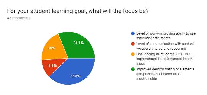 Forms response chart. Question title: For your student learning goal, what will the focus be?. Number of responses: 45 responses.