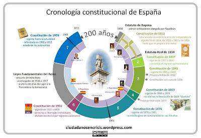 Constitución Española SAFA Sevilla Ntra Sra de los Reyes ESO