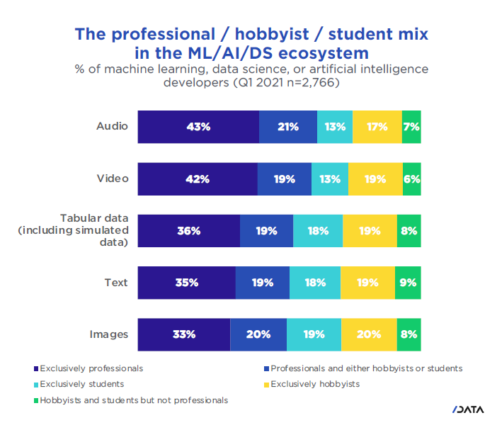 The professional / hobbyist / student mix in the ML/AI/DS ecosystem