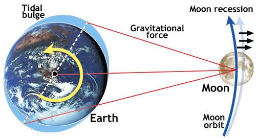 10 Bukti Kekuasaan Allah Pada Penciptaan Bumi
