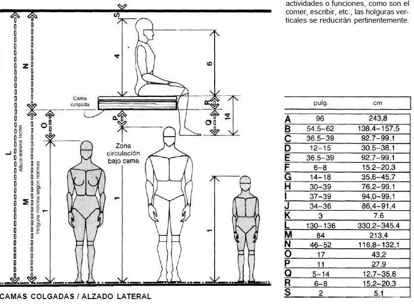 Muebles domoticos medidas antropometricas para dise ar for Cama 3 4 medidas