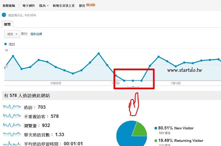 修改Google Analytics 的追蹤碼 讓跳出率更精準