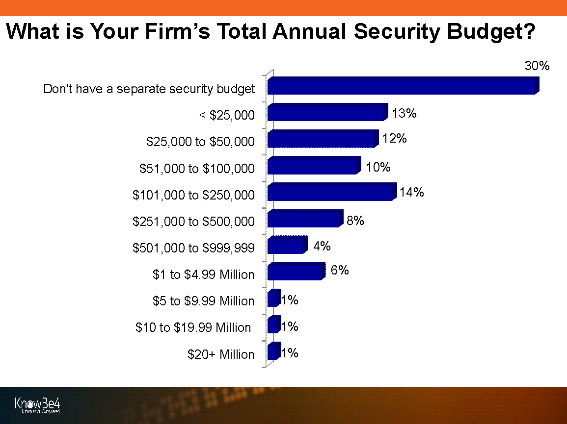 KnowBe4 Security Threats & Trends Report - Security Budget