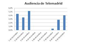 Los trabajadores de Telemadrid consiguen hundir la audiencia de la cadena