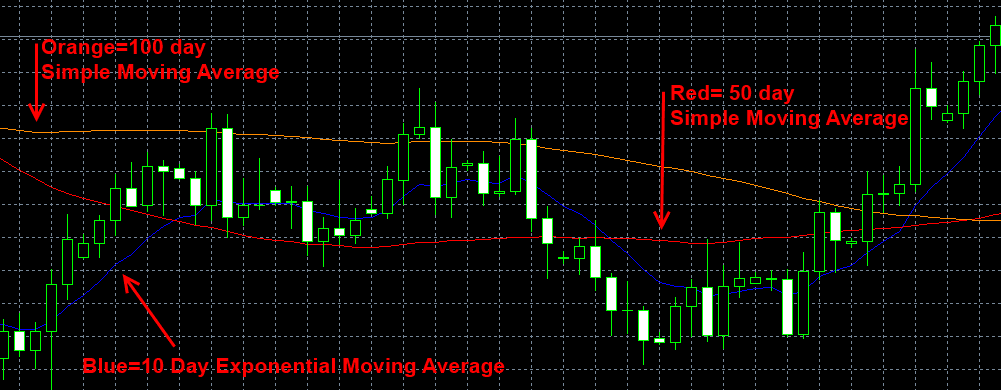 moving_averages