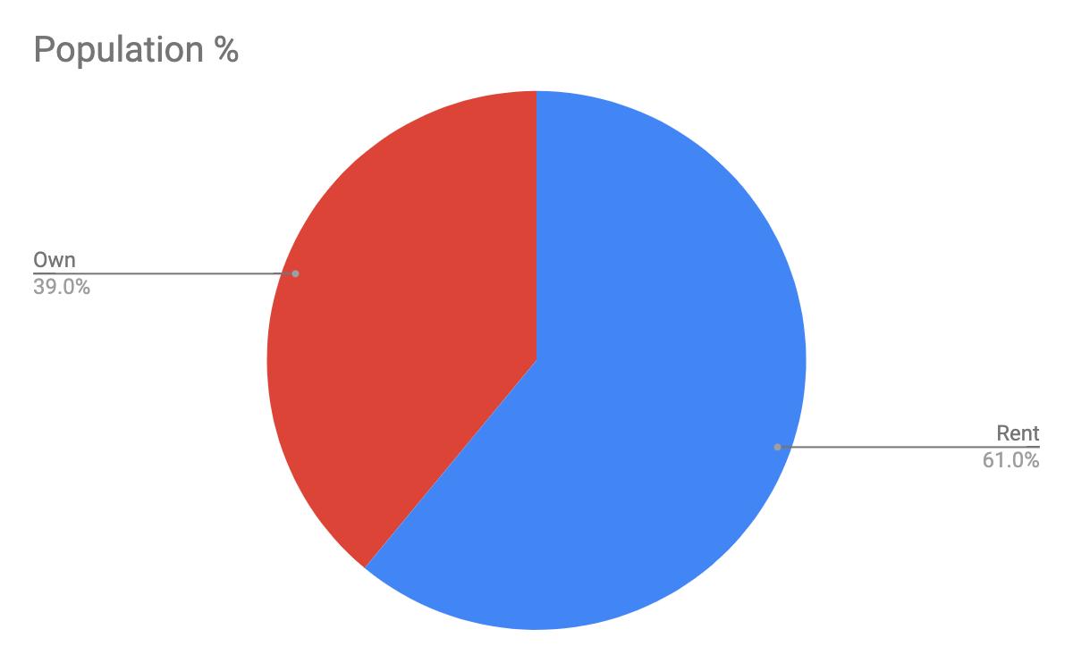 Understanding rent vs. own population for Wyandotte