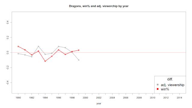 味全龍逐年入場係數與勝率趨勢比較