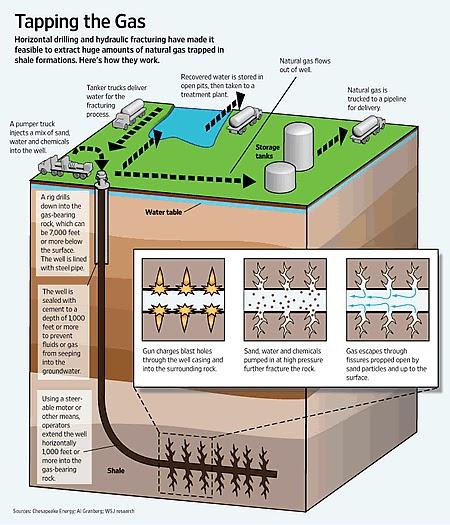 hydraulic fracking 2 essay