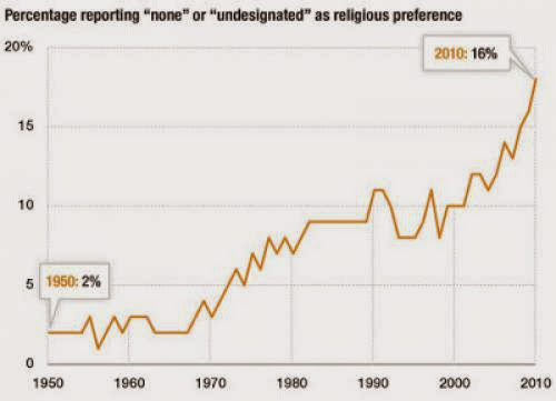 Npr Series On The Religiously Unaffiliated Nones In The Us