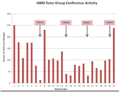 H800%2520Tutor%2520Group%2520Conference%2520FEB-SEPT%25202011.JPG
